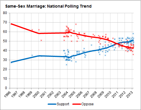 fivethirtyeight-0326-marriage2-blog480