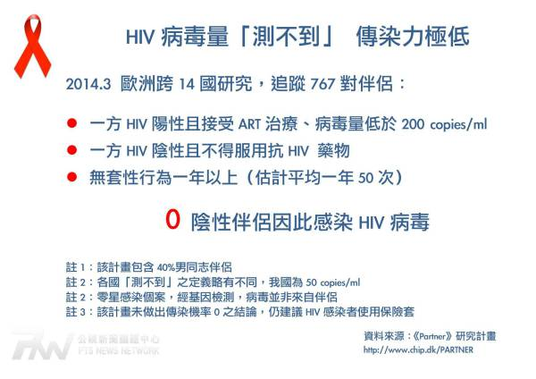 HIV病毒量測不到